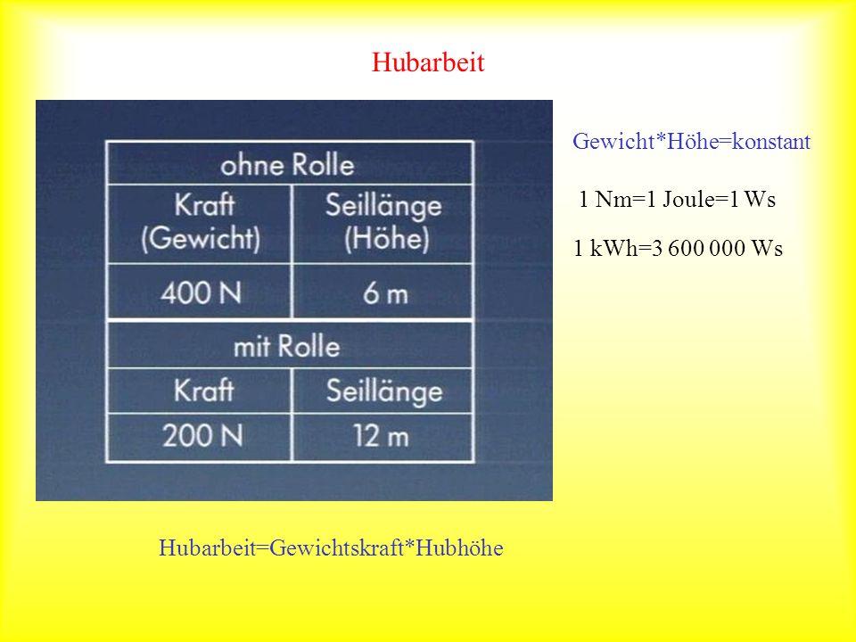 Hubarbeit Hubarbeit=Gewichtskraft*Hubhöhe Gewicht*Höhe=konstant 1 Nm=1 Joule=1 Ws 1 kWh=3 600 000 Ws