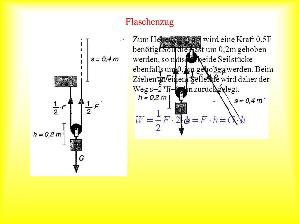 Flaschenzug Zum Heben der Last wird eine Kraft 0,5F benötigt Soll die Last um 0,2m gehoben werden, so müssen beide Seilstücke ebenfalls um 0,2m gehobe