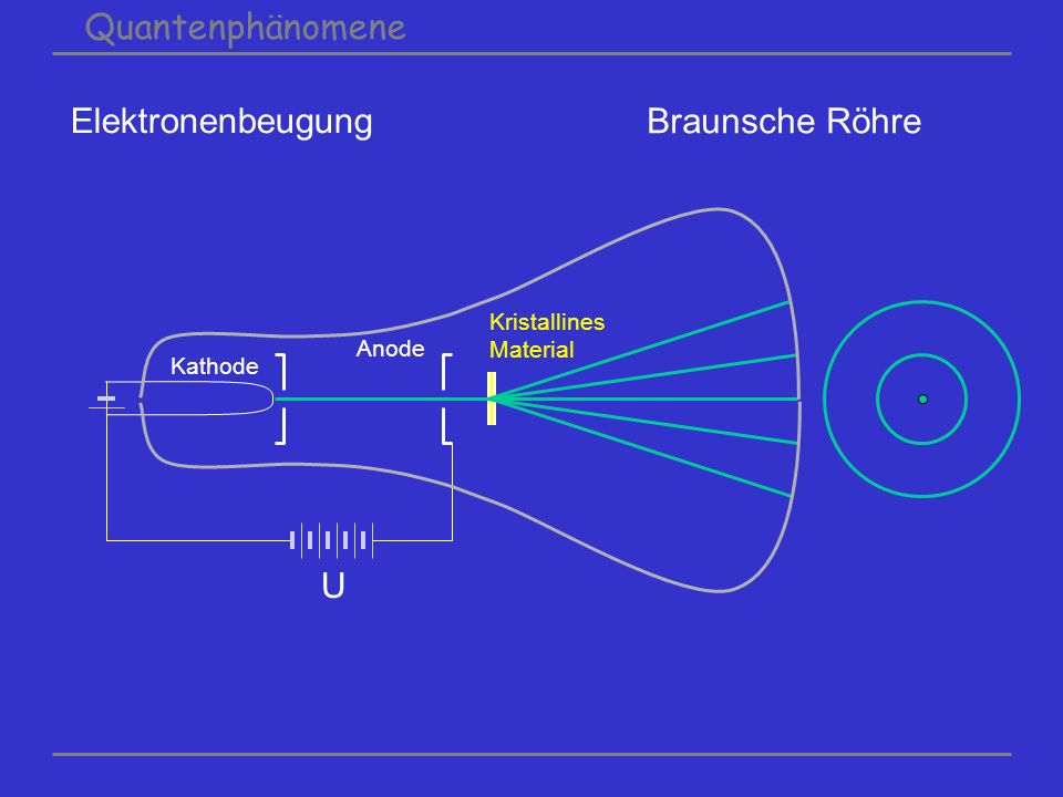 Quantenphänomene Elektronenbeugung U Kathode Anode Kristallines Material Braunsche Röhre