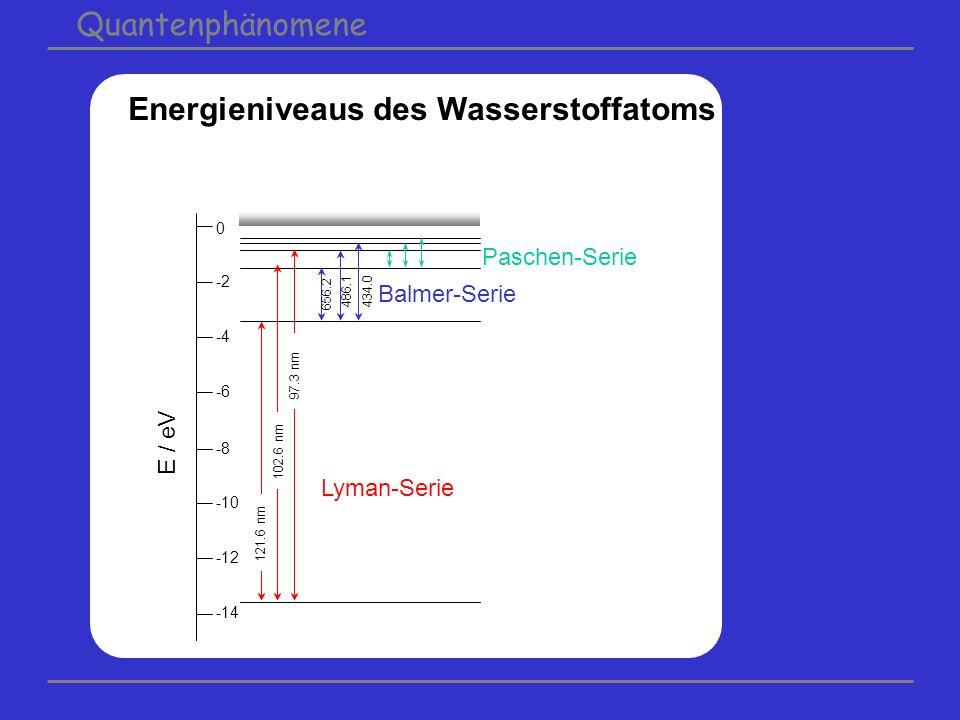 Energieniveaus des Wasserstoffatoms 0 -2 -4 -6 -8 -10 -12 -14 E / eV Lyman-Serie Paschen-Serie Balmer-Serie 121.6 nm 102.6 nm 97.3 nm 656.2 486.1434.0