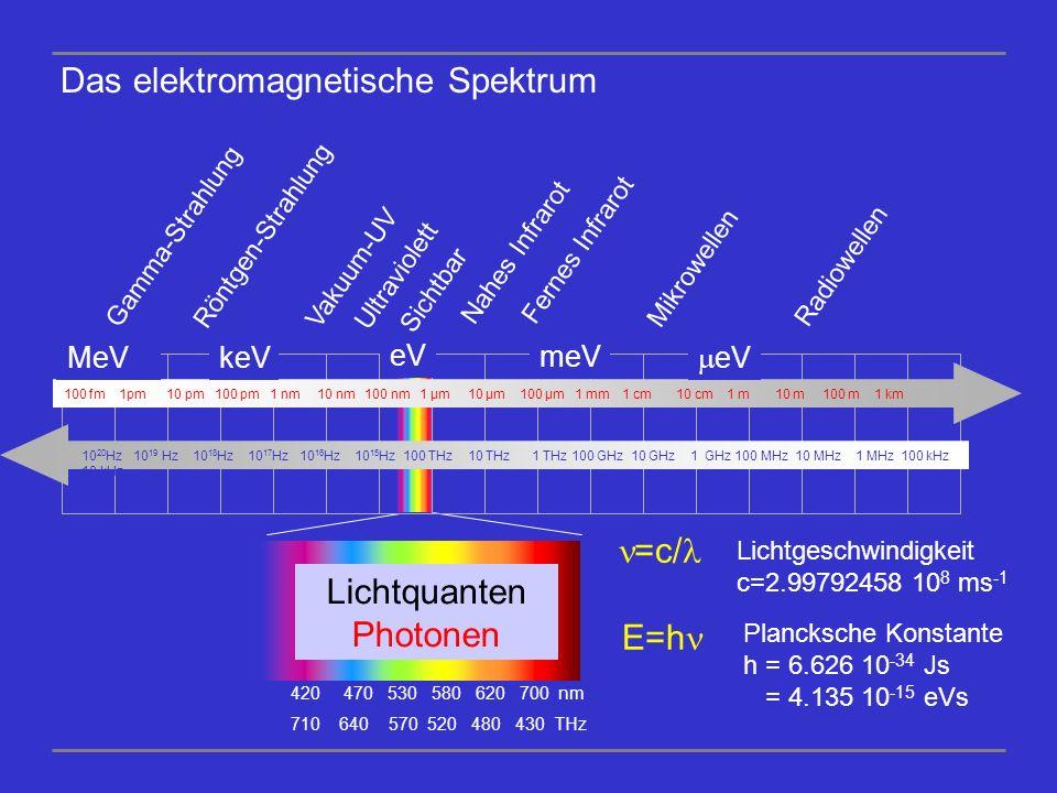 Radiowellen Mikrowellen Fernes Infrarot Nahes Infrarot Sichtbar Ultraviolett Vakuum-UV Röntgen-Strahlung Gamma-Strahlung 100 fm 1pm 10 pm 100 pm 1 nm