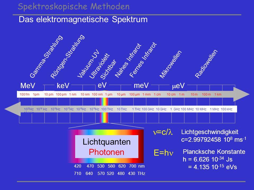 Spektroskopische Methoden Radiowellen Mikrowellen Fernes Infrarot Nahes Infrarot Sichtbar Ultraviolett Vakuum-UV Röntgen-Strahlung Gamma-Strahlung 100