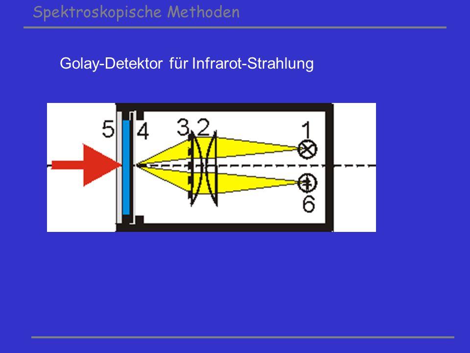 Spektroskopische Methoden Golay-Detektor für Infrarot-Strahlung