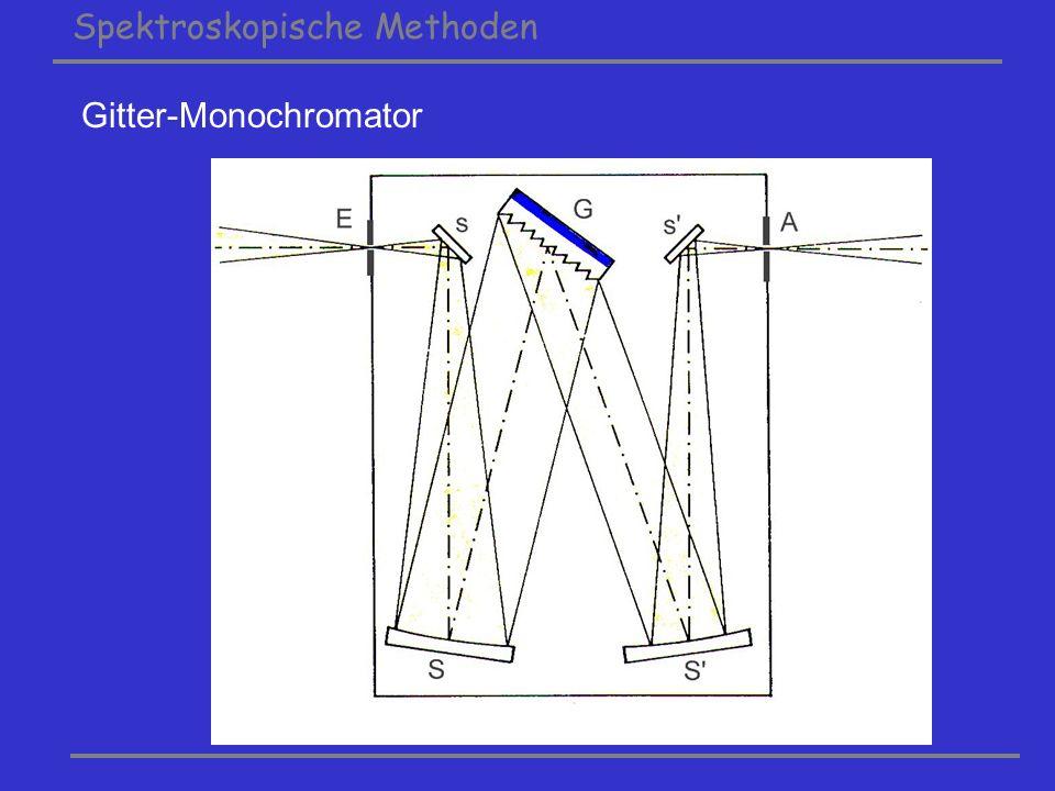 Spektroskopische Methoden Prinzip des Fabry-Perot Interferometers