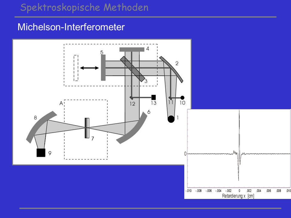 Spektroskopische Methoden Michelson-Interferometer