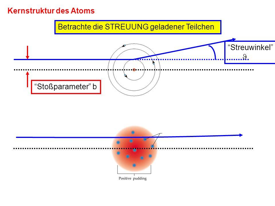 Kernstruktur des Atoms Betrachte die STREUUNG geladener Teilchen Stoßparameter b Streuwinkel