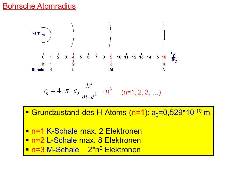 Bohrsche Atomradius Grundzustand des H-Atoms (n=1): a 0 =0,529*10 -10 m n=1 K-Schale max. 2 Elektronen n=2 L-Schale max. 8 Elektronen n=3 M-Schale 2*n