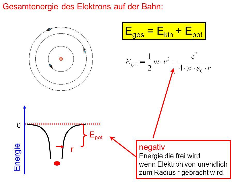 Gesamtenergie des Elektrons auf der Bahn: E ges = E kin + E pot 0 Energie r E pot negativ Energie die frei wird wenn Elektron von unendlich zum Radius