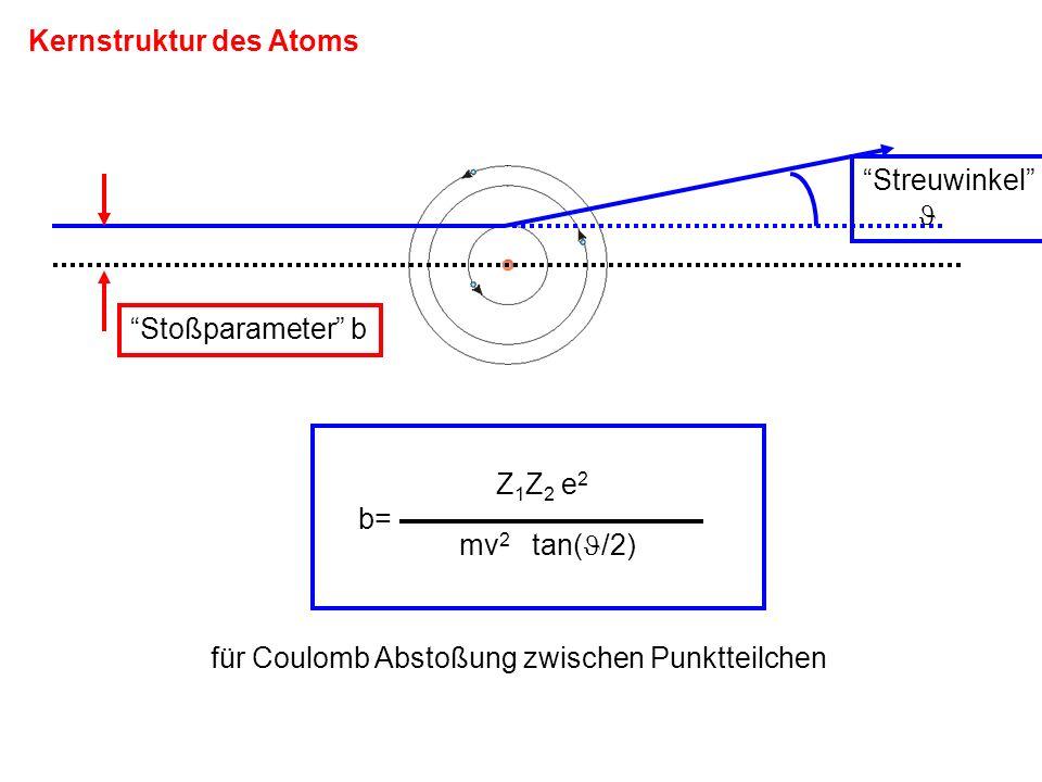 Kernstruktur des Atoms Stoßparameter b Streuwinkel Z 1 Z 2 e 2 b= mv 2 tan( /2) für Coulomb Abstoßung zwischen Punktteilchen