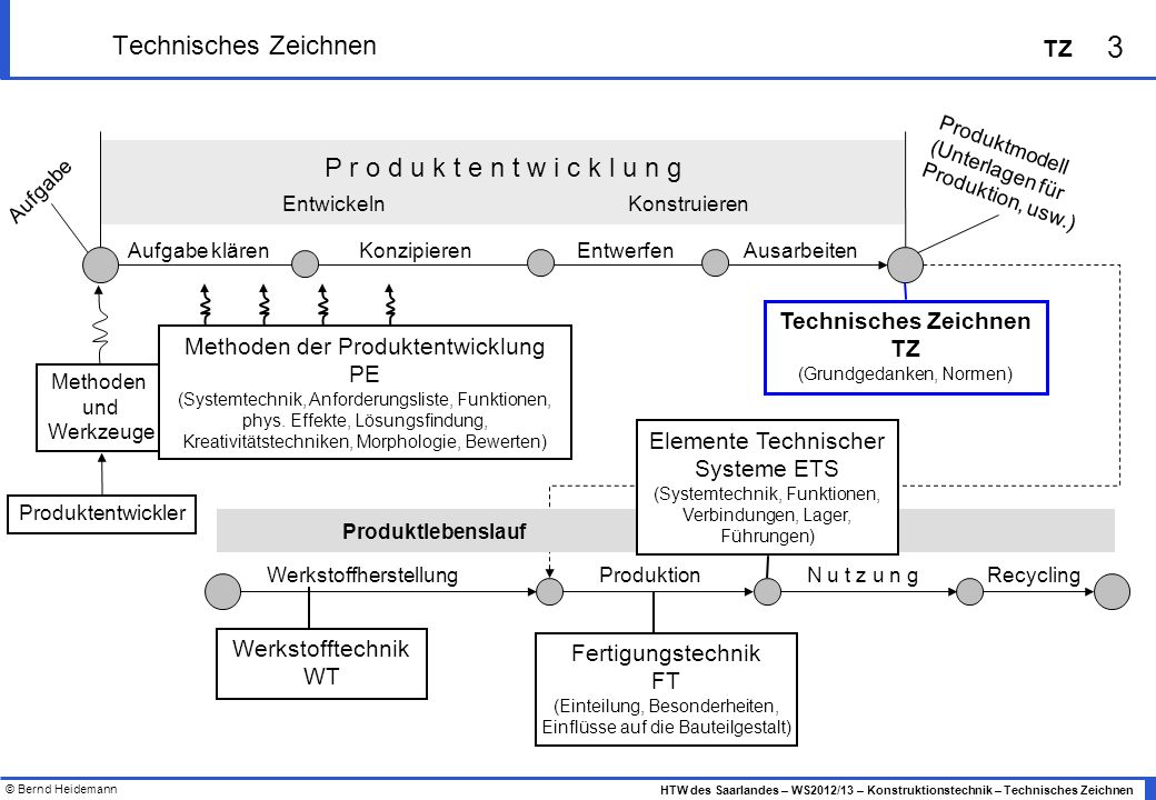 © Bernd Heidemann 3 HTW des Saarlandes – WS2012/13 – Konstruktionstechnik – Technisches Zeichnen TZ Technisches Zeichnen Methoden und Werkzeuge P r o
