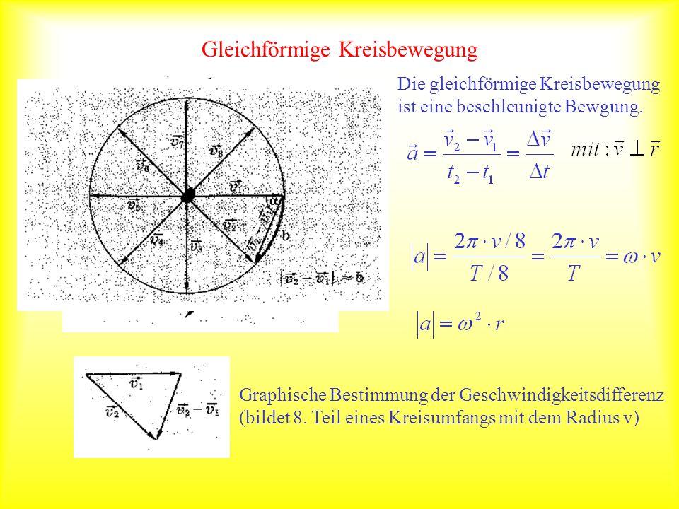 Gleichförmige Kreisbewegung Die gleichförmige Kreisbewegung ist eine beschleunigte Bewgung. Graphische Bestimmung der Geschwindigkeitsdifferenz (bilde