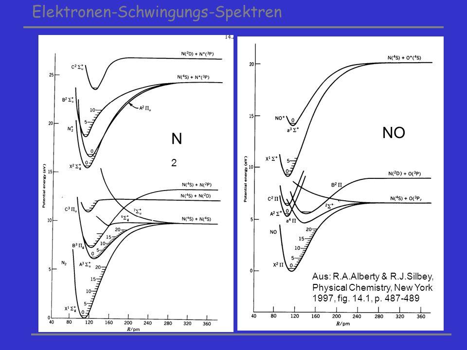 Elektronen-Schwingungs-Spektren N2N2 NO Aus: R.A.Alberty & R.J.Silbey, Physical Chemistry, New York 1997, fig. 14.1, p. 487-489