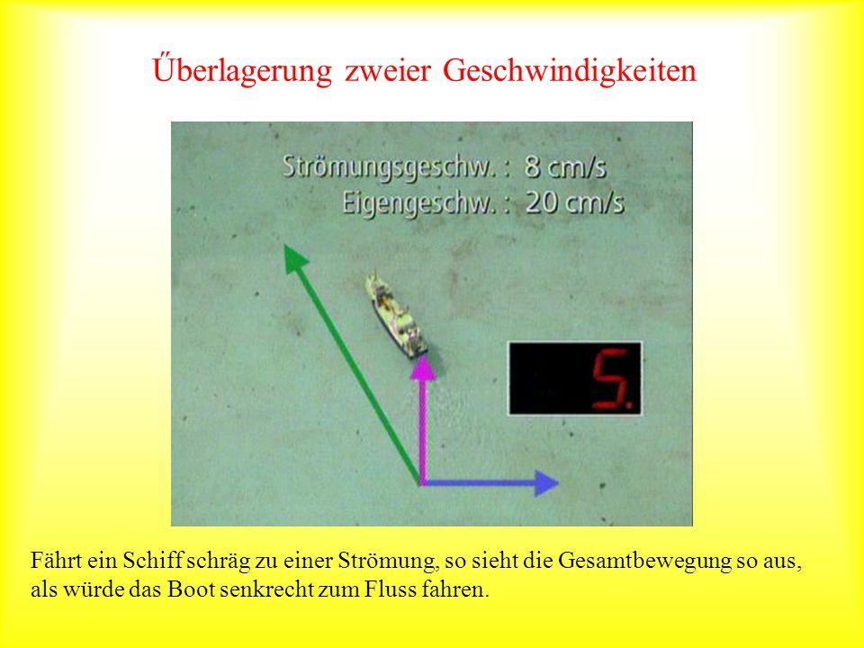 Geschwindigkeitsparallelogramm Die Diagonale hat die Richtung der Gesamtbewegung und eine Länge, die der Gesamtgeschwindigkeit entspricht.