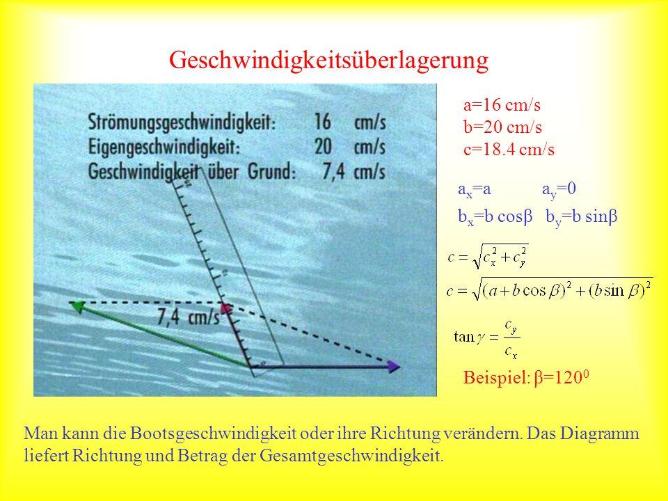 Vektoren und ihre Addition Die physikalische Größe Geschwindigkeit erfordert eine Angabe zu ihrer Richtung und ihrem Betrag (Vektorrechnung der Mathematik).