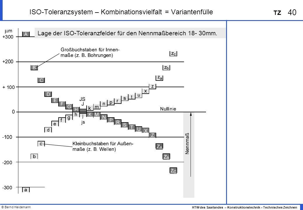 © Bernd Heidemann 40 HTW des Saarlandes – Konstruktionstechnik – Technisches Zeichnen TZ ISO-Toleranzsystem – Kombinationsvielfalt = Variantenfülle Lage der ISO-Toleranzfelder für den Nennmaßbereich 18- 30mm.