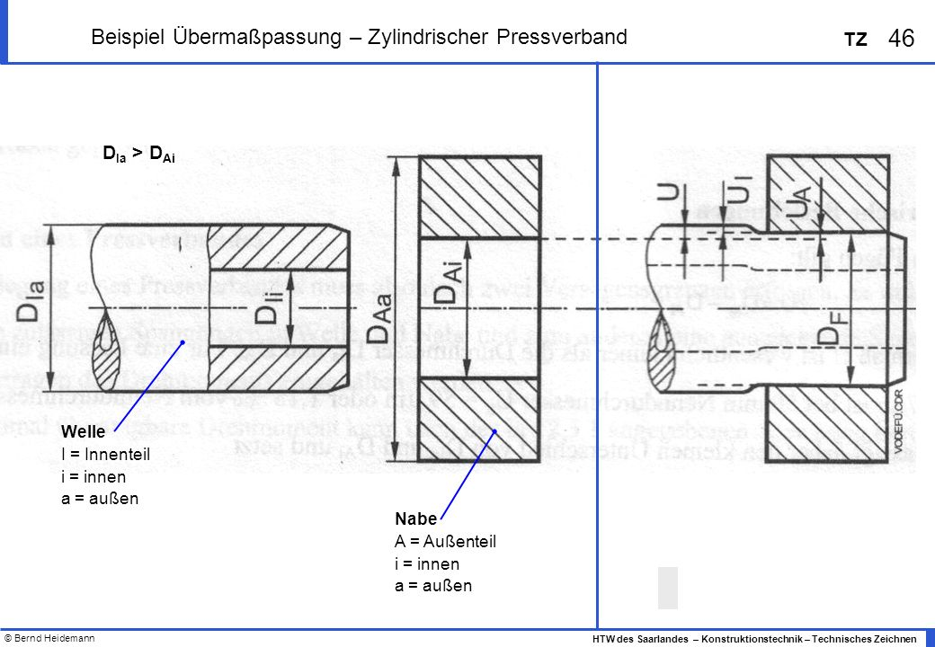 © Bernd Heidemann 46 HTW des Saarlandes – Konstruktionstechnik – Technisches Zeichnen TZ Beispiel Übermaßpassung – Zylindrischer Pressverband Welle I