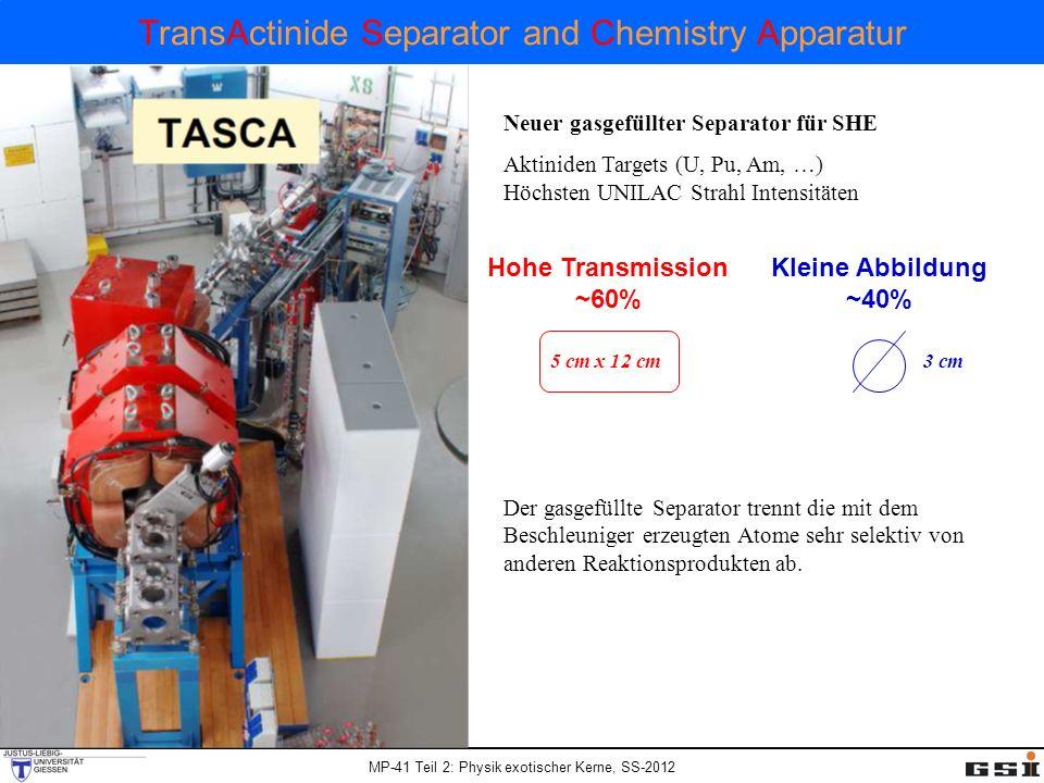 MP-41 Teil 2: Physik exotischer Kerne, SS-2012 TransActinide Separator and Chemistry Apparatur Neuer gasgefüllter Separator für SHE Aktiniden Targets (U, Pu, Am, …) Höchsten UNILAC Strahl Intensitäten Hohe Transmission ~60% 5 cm x 12 cm Kleine Abbildung ~40% 3 cm Der gasgefüllte Separator trennt die mit dem Beschleuniger erzeugten Atome sehr selektiv von anderen Reaktionsprodukten ab.