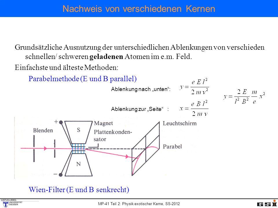 MP-41 Teil 2: Physik exotischer Kerne, SS-2012 Nachweis von verschiedenen Kernen Grundsätzliche Ausnutzung der unterschiedlichen Ablenkungen von verschieden schnellen/ schweren geladenen Atomen im e.m.