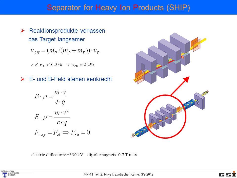 MP-41 Teil 2: Physik exotischer Kerne, SS-2012 Separator for Heavy Ion Products (SHIP) Reaktionsprodukte verlassen das Target langsamer E- und B-Feld stehen senkrecht electric deflectors: ±330 kV dipole magnets: 0.7 T max