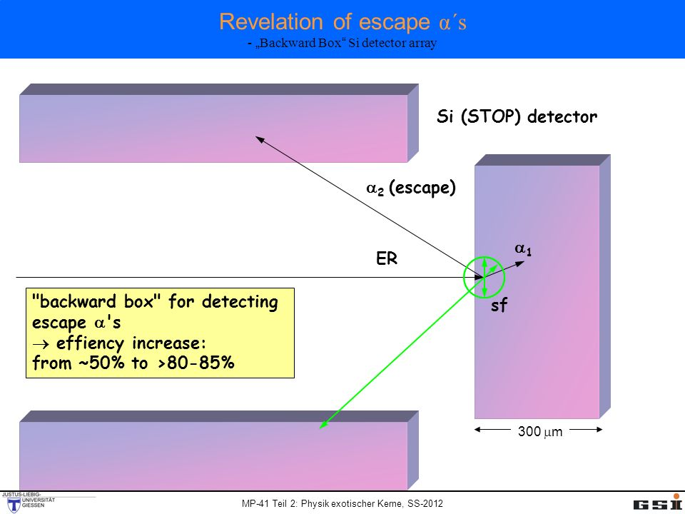 MP-41 Teil 2: Physik exotischer Kerne, SS-2012 Revelation of escape α´s - Backward Box Si detector array ER 1 sf Si (STOP) detector 300 m 2 (escape) backward box for detecting escape s effiency increase: from ~50% to 80-85%