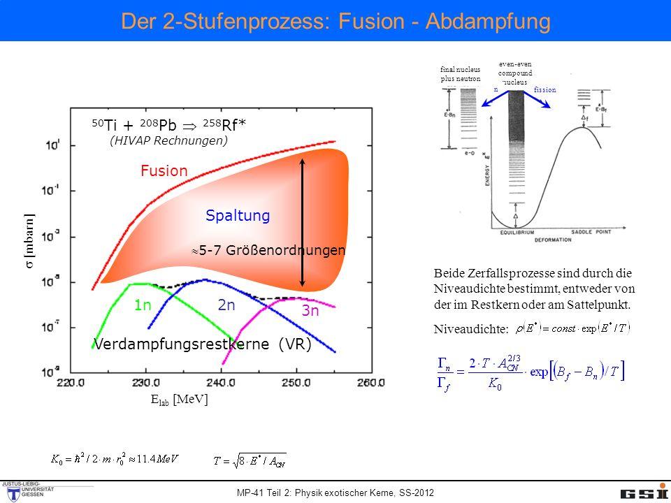 MP-41 Teil 2: Physik exotischer Kerne, SS-2012 Der 2-Stufenprozess: Fusion - Abdampfung E lab [MeV] [mbarn] 50 Ti + 208 Pb 258 Rf* (HIVAP Rechnungen) Fusion Spaltung 3n 1n2n Verdampfungsrestkerne (VR) 5-7 Größenordnungen Beide Zerfallsprozesse sind durch die Niveaudichte bestimmt, entweder von der im Restkern oder am Sattelpunkt.