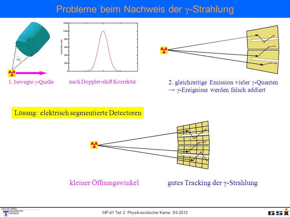 MP-41 Teil 2: Physik exotischer Kerne, SS-2012 Probleme beim Nachweis der γ -Strahlung nach Doppler-shift Korrektur 1. bewegte γ-Quelle 2. gleichzeiti