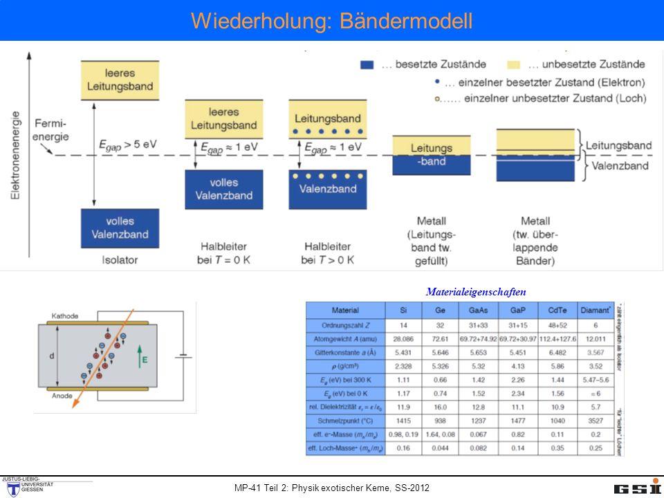 MP-41 Teil 2: Physik exotischer Kerne, SS-2012 Wiederholung: Bändermodell Materialeigenschaften