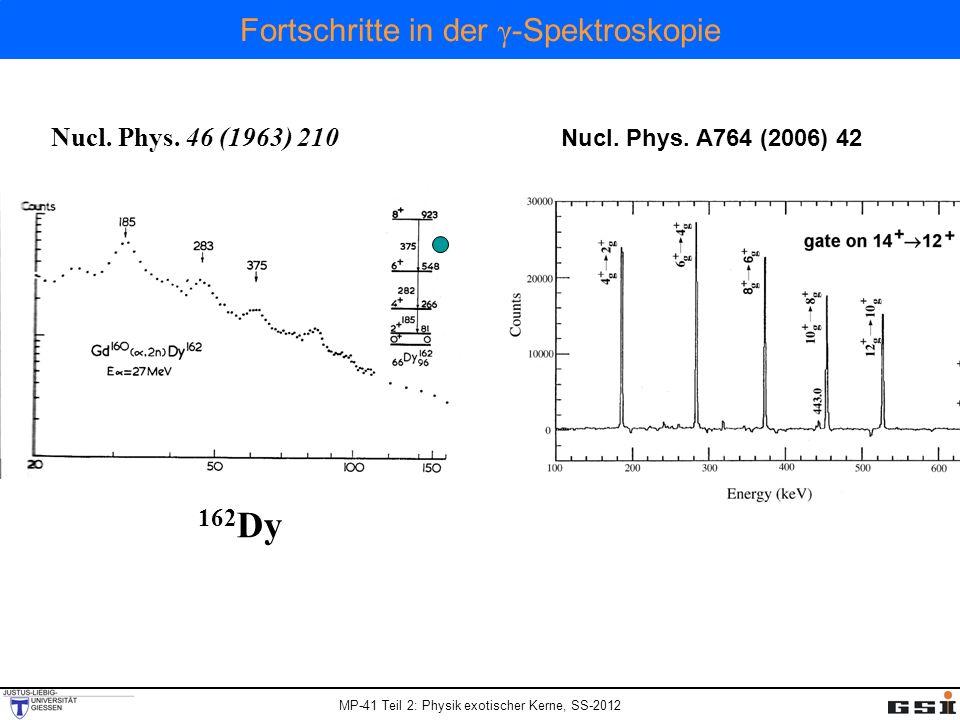 MP-41 Teil 2: Physik exotischer Kerne, SS-2012 3.1 Vieldraht-Proportionalkammer MWPC Georges Charpak Aufgabe: Messung der räumlichen Koordinaten einer Teilchenspur Jeder Anodendraht arbeitet als unabhängiger Proportionalzähler - Zeitauflösung: schnelle Anodensignale (t rise ~ 0.1ns) - Ortsauflösung: für d = 2 mm σ x = 600 μm (Gewichtung mit Ladung)