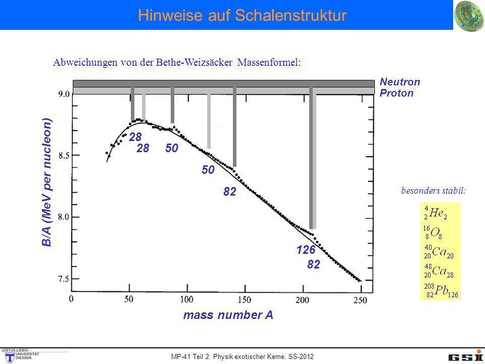 Hinweise auf Schalenstruktur 28 50 82 126 Neutron Proton Abweichungen von der Bethe-Weizsäcker Massenformel: mass number A B/A (MeV per nucleon) beson