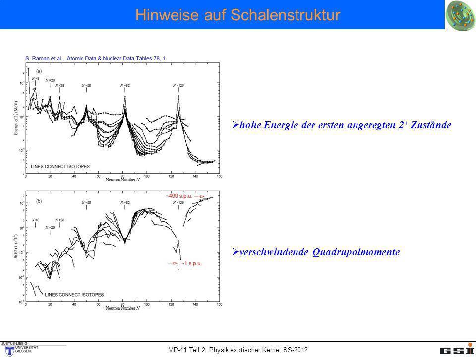 MP-41 Teil 2: Physik exotischer Kerne, SS-2012 Hinweise auf Schalenstruktur hohe Energie der ersten angeregten 2 + Zustände verschwindende Quadrupolmo