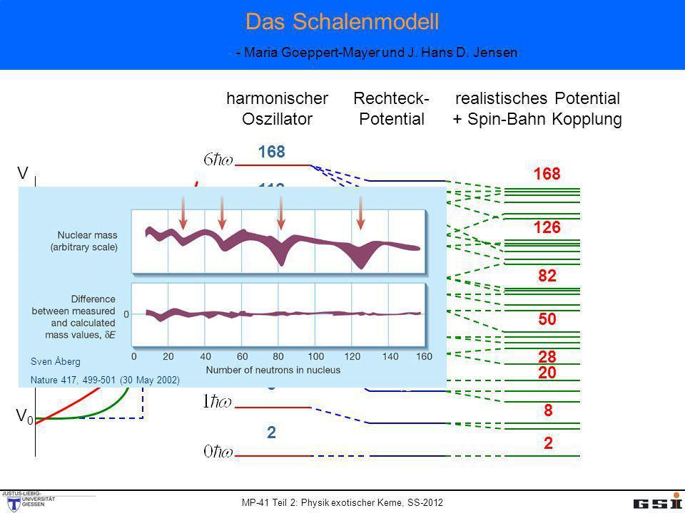 MP-41 Teil 2: Physik exotischer Kerne, SS-2012 Das Schalenmodell - Maria Goeppert-Mayer und J. Hans D. Jensen 1s1/2 1p1/2 1p3/2 1d5/2 1d3/2 2g1/2 1f7/