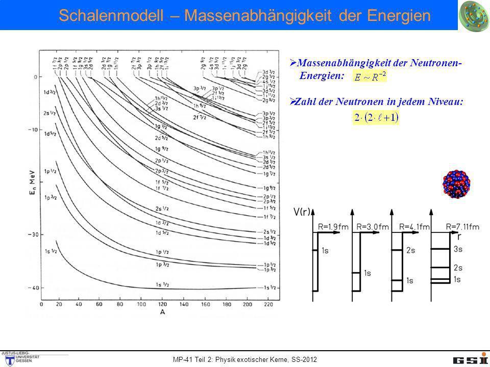 MP-41 Teil 2: Physik exotischer Kerne, SS-2012 Schalenmodell – Massenabhängigkeit der Energien Massenabhängigkeit der Neutronen- Energien: Zahl der Ne