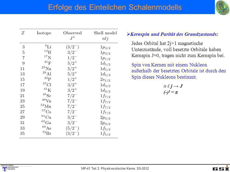 Erfolge des Einteilchen Schalenmodells Kernspin und Parität des Grundzustands: Jedes Orbital hat 2j+1 magnetische Unterzustände, voll besetzte Orbital