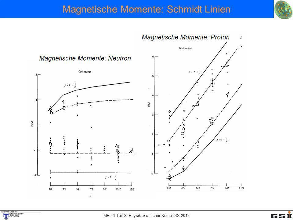 MP-41 Teil 2: Physik exotischer Kerne, SS-2012 Magnetische Momente: Schmidt Linien