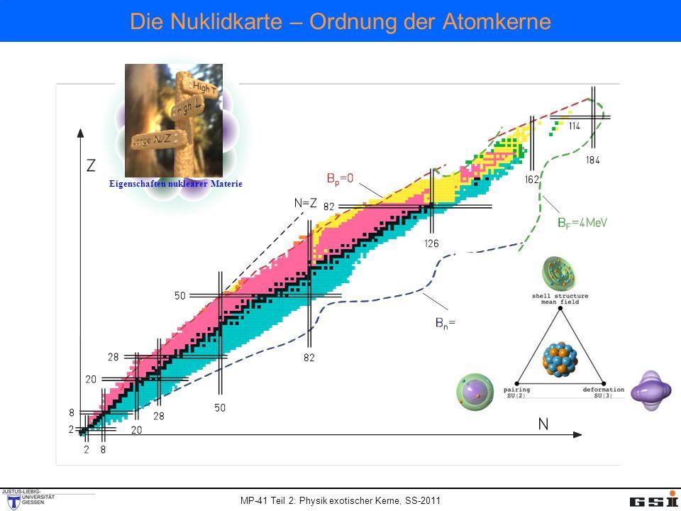 MP-41 Teil 2: Physik exotischer Kerne, SS-2011 Die Nuklidkarte – Ordnung der Atomkerne Eigenschaften nuklearer Materie