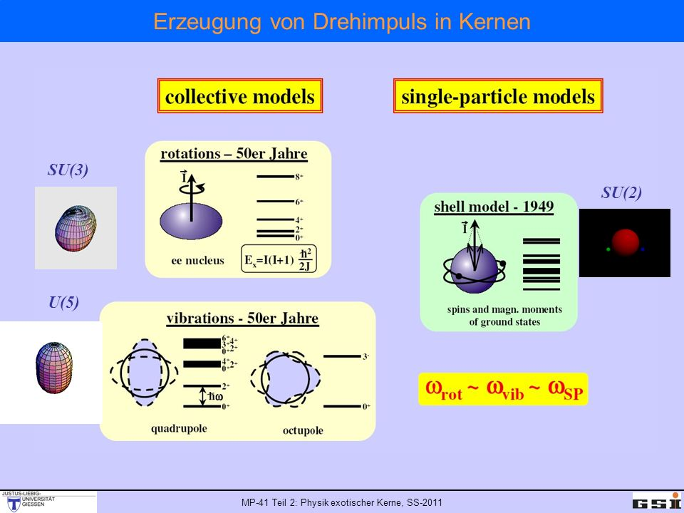MP-41 Teil 2: Physik exotischer Kerne, SS-2011 Erzeugung von Drehimpuls in Kernen SU(3) U(5) SU(2)