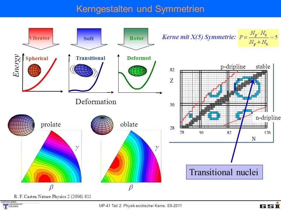 MP-41 Teil 2: Physik exotischer Kerne, SS-2011 Kerngestalten und Symmetrien Vibrator Soft Rotor Deformation Spherical Energy Transitional Deformed Tra