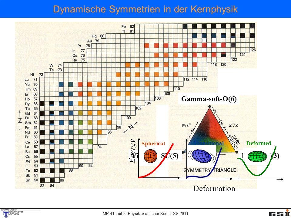 MP-41 Teil 2: Physik exotischer Kerne, SS-2011 Dynamische Symmetrien in der Kernphysik Gamma-soft-O(6) Rotor-SU(3)Vibrator-SU(5) Deformation Spherical