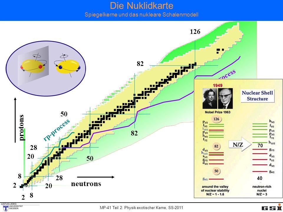 MP-41 Teil 2: Physik exotischer Kerne, SS-2011 Die Nuklidkarte Spiegelkerne und das nukleare Schalenmodell r-process rp-process protons neutrons 82 50