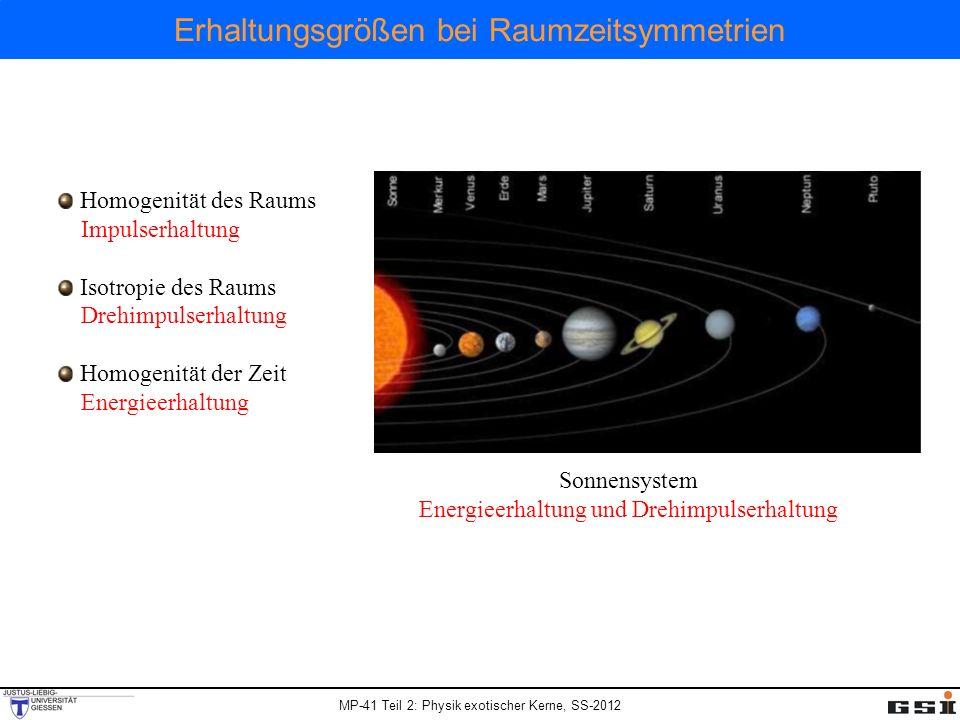 MP-41 Teil 2: Physik exotischer Kerne, SS-2012 Erhaltungsgrößen bei Raumzeitsymmetrien Homogenität des Raums Impulserhaltung Isotropie des Raums Drehi