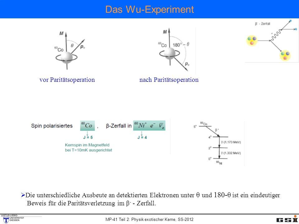 MP-41 Teil 2: Physik exotischer Kerne, SS-2012 Das Wu-Experiment vor Paritätsoperationnach Paritätsoperation Die unterschiedliche Ausbeute an detektie
