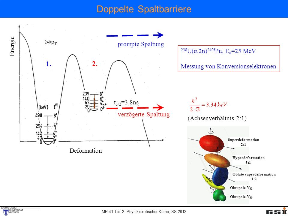 MP-41 Teil 2: Physik exotischer Kerne, SS-2012 Doppelte Spaltbarriere verzögerte Spaltung prompte Spaltung Deformation Energie 240 Pu t 1/2 =3.8ns 1.2