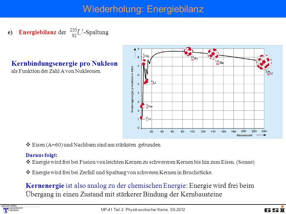 MP-41 Teil 2: Physik exotischer Kerne, SS-2012 Energiegewinn für 235-U Mass data: nucleardata.nuclear.lu.se/database/masses/ Mass (1u=931.478MeV/c 2 ): 236.045562u 88.917633u + 143.922940u + 3.025995u Energiegewinn: 166.73MeV Binding energy [M(A,Z) - Z·M( 1 H) - N·M( 1 n)] : -1790.415MeV -766.908MeV - 1190.239MeV Energiegewinn: 166.73MeV Mass excess [M(A,Z) - A] : 42.441MeV -76.725MeV – 71.780MeV + 24.214MeV Energiegewinn: 166.73MeV 1g Uran Spaltprodukte 68 Millionen kJ Energiebilanz der -Spaltung