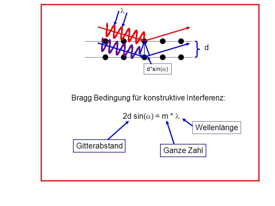 d*sin( ) d Bragg Bedingung für konstruktive Interferenz: 2d sin( ) = m * Gitterabstand Ganze Zahl Wellenlänge