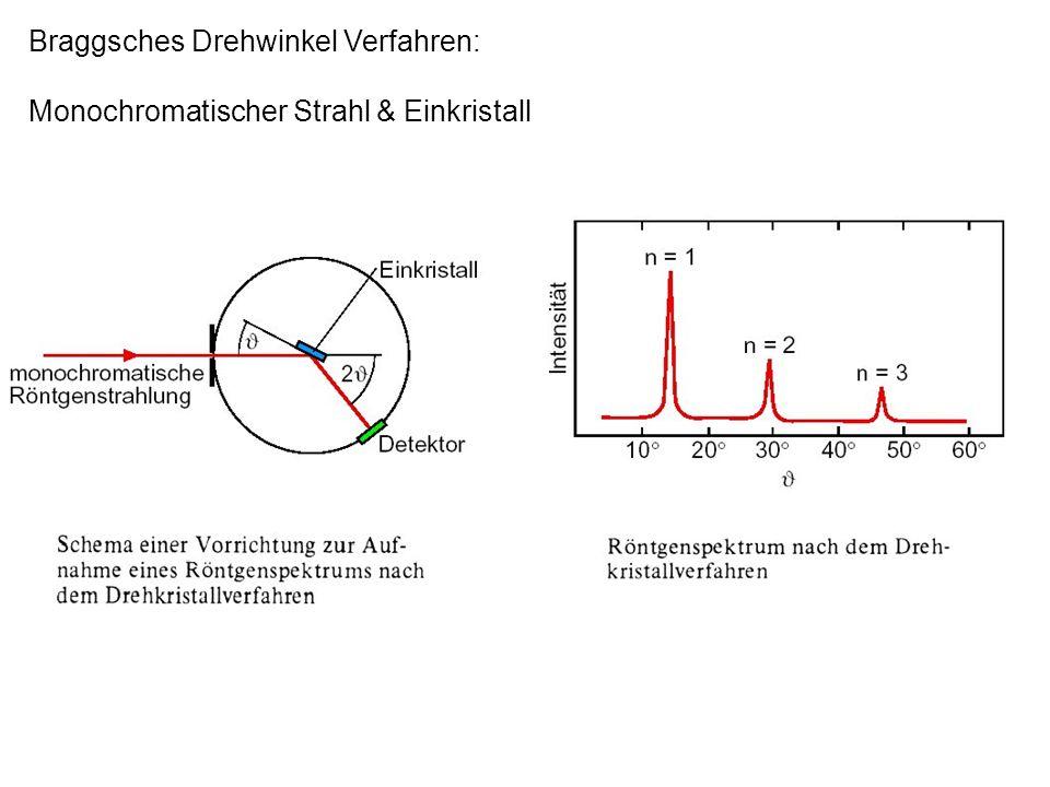 Braggsches Drehwinkel Verfahren: Monochromatischer Strahl & Einkristall