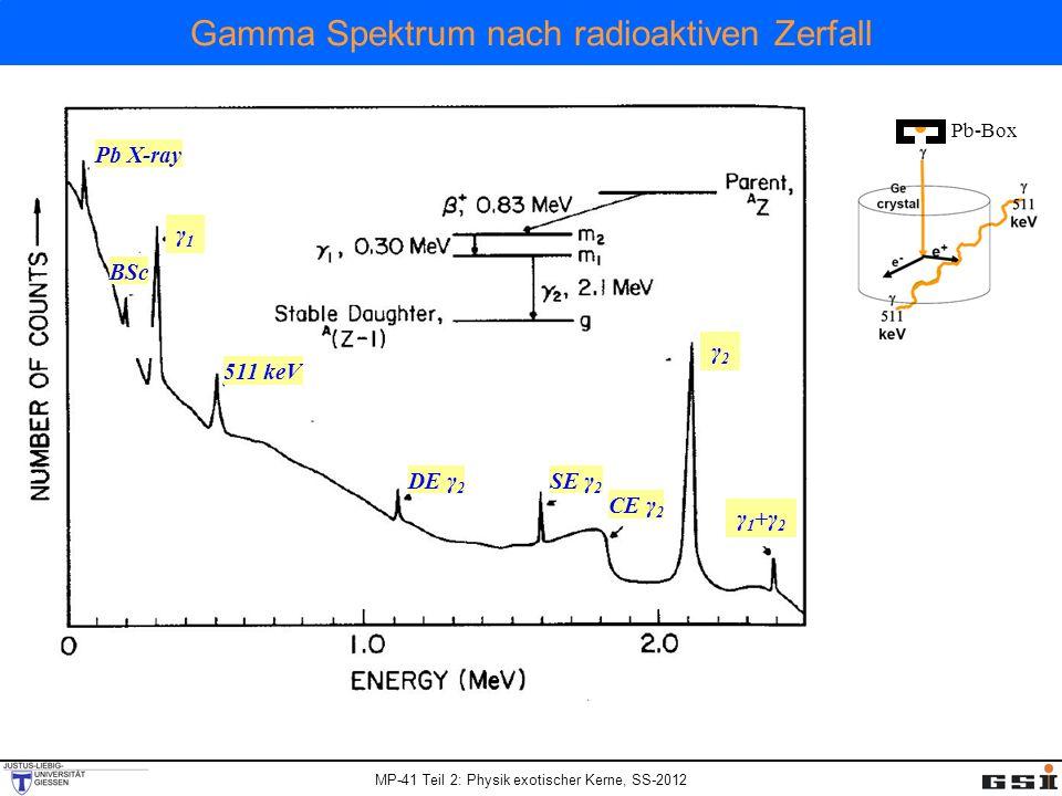 MP-41 Teil 2: Physik exotischer Kerne, SS-2012 Gamma Spektrum nach radioaktiven Zerfall γ1γ1 γ2γ2 CE γ 2 SE γ 2 DE γ 2 511 keV BSc Pb X-ray γ1+γ2γ1+γ2