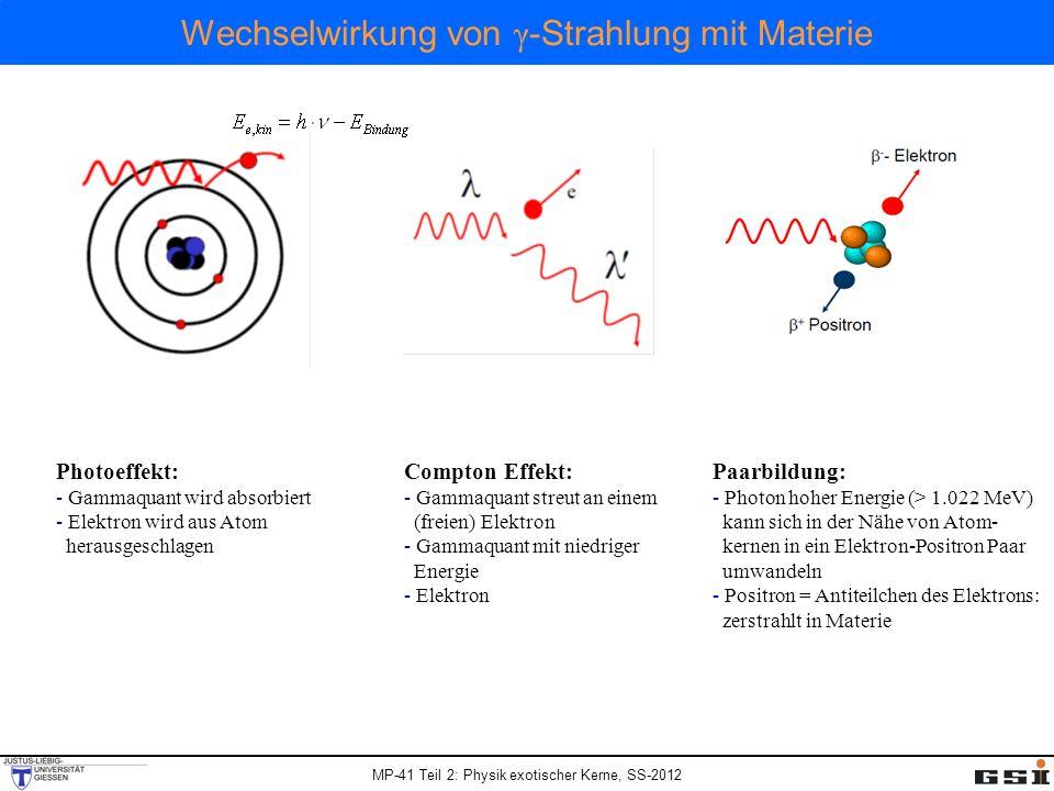 MP-41 Teil 2: Physik exotischer Kerne, SS-2012 Wechselwirkung von γ -Strahlung mit Materie Photoeffekt: Absorption eines Photons durch ein gebundenes Elektron und Konvertierung der γ-Energie in potentielle und kinetische Energie des Elektrons.