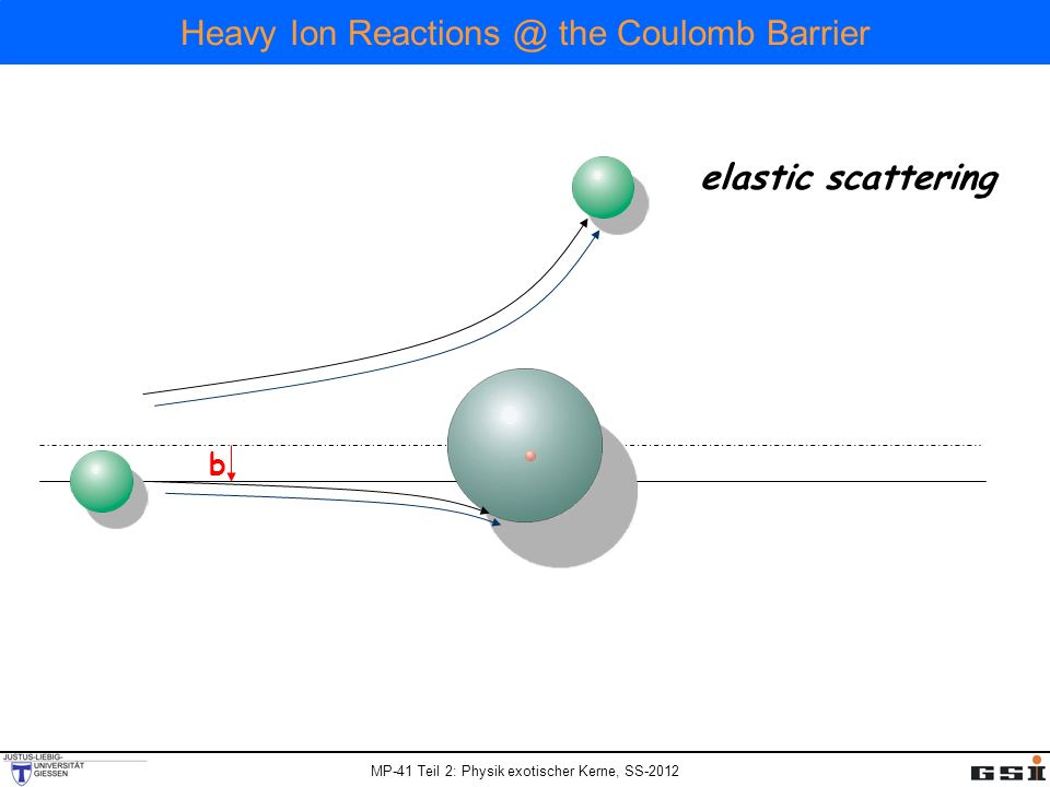 MP-41 Teil 2: Physik exotischer Kerne, SS-2012 Heavy Ion Reactions @ the Coulomb Barrier b elastic scattering