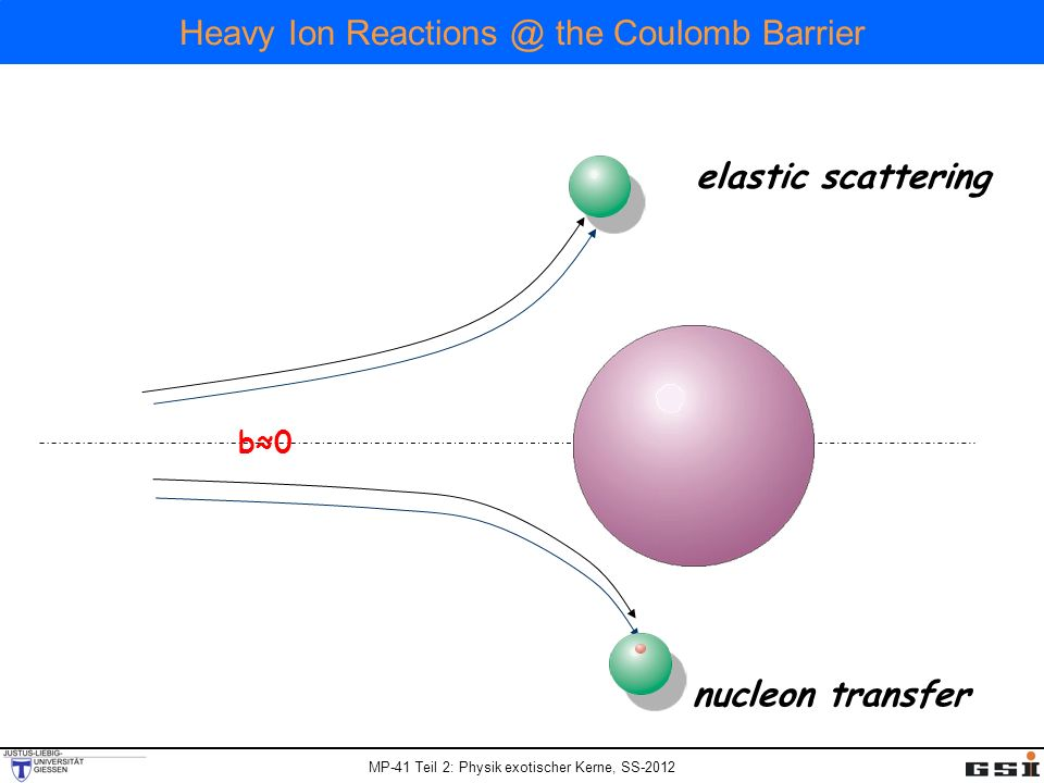 MP-41 Teil 2: Physik exotischer Kerne, SS-2012 Heavy Ion Reactions @ the Coulomb Barrier nucleon transfer elastic scattering b0b0 compound nucleus formation