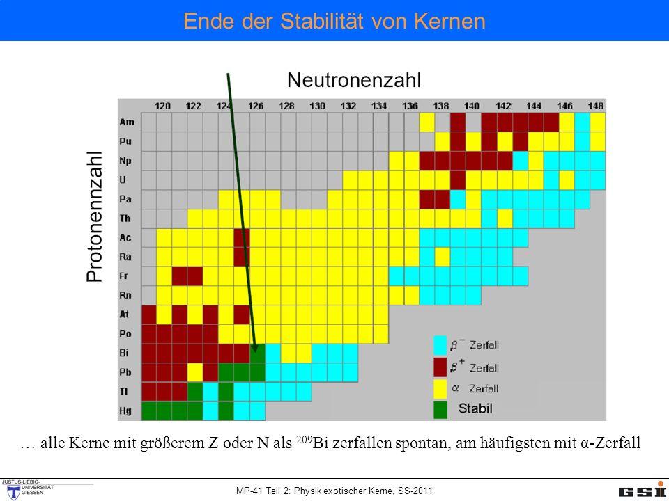 MP-41 Teil 2: Physik exotischer Kerne, SS-2011 … alle Kerne mit größerem Z oder N als 209 Bi zerfallen spontan, am häufigsten mit α-Zerfall Ende der S